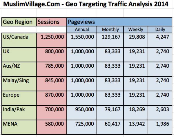 MV Geo Targeting Traffic Analysis 2014
