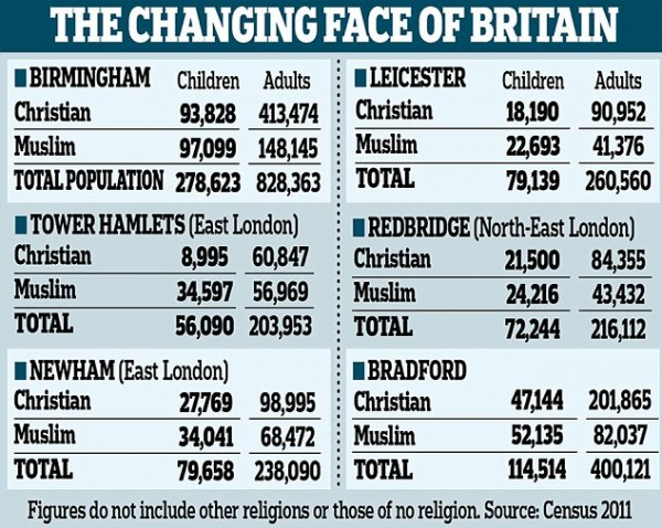 uk-muslim-vs-christian-statistics